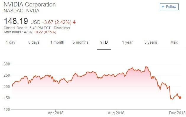 輝達股價趨勢圖 / 圖:谷歌