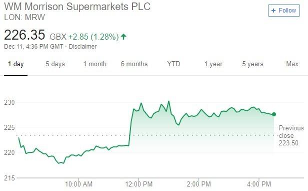 Morrisons 股價趨勢圖 / 圖:谷歌