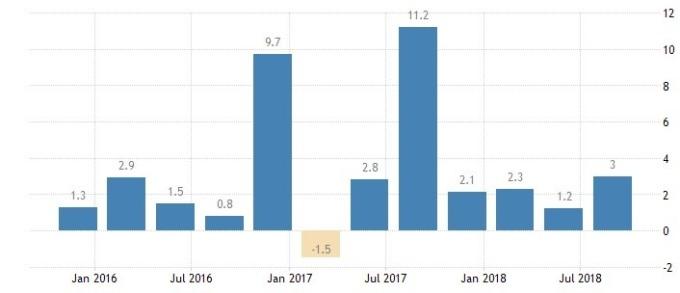 新加坡GDP增長率