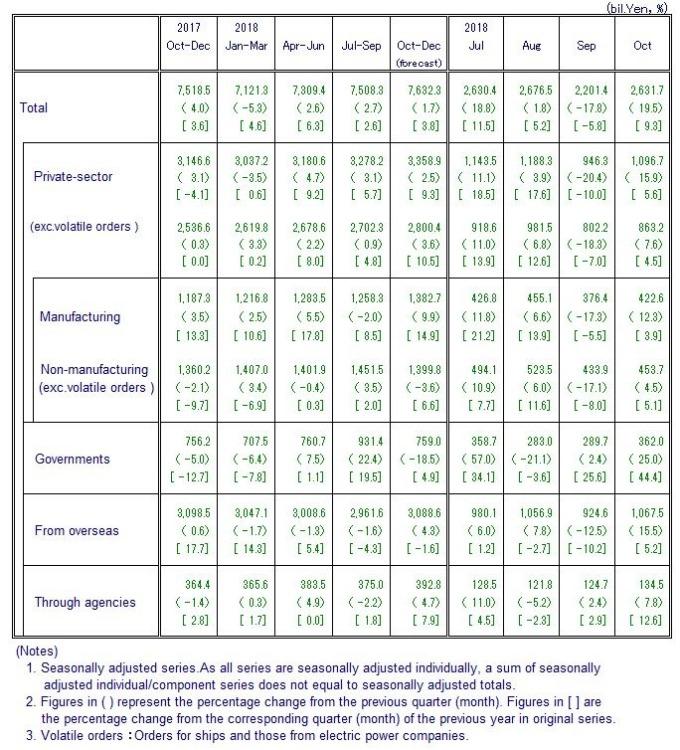 日本 10 月機械訂單統計數據 (圖:翻攝自日本內閣府)