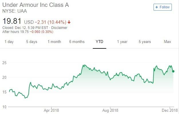 Under Armour 股價趨勢圖 / 圖:谷歌