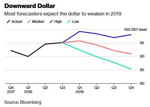 分析師對美元指數走勢預期 圖片來源:Bloomberg
