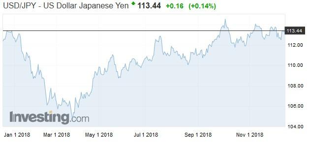 日圓走勢日線圖