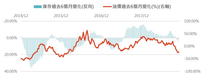 資料來源:Bloomberg,「鉅亨買基金」整理,2018/12/12。此資料僅為歷史數據模擬回測,不為未來投資獲利之保證,在不同指數走勢、比重與期間下,可能得到不同數據結果。