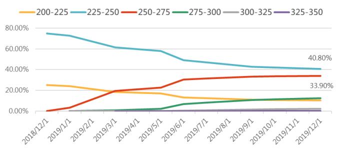 資料來源:FEDWatch,「鉅亨買基金」整理,2018/12/11。此資料僅為歷史數據模擬回測,不為未來投資獲利之保證,在不同指數走勢、比重與期間下,可能得到不同數據結果。