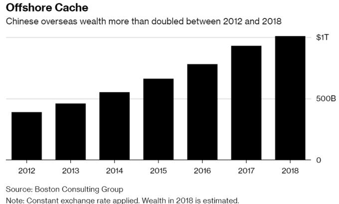 中國人海外財富過去六 年來翻了一倍,來到1兆美元。(來源:Bloomberg)