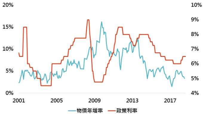 資料來源:Bloomberg,「鉅亨買基金」整理;資料日期:2018/12/12。此資料僅為歷史數據模擬回測,不為未來投資獲利之保證,在不同指數走勢、比重與期間下,可能得到不同數據結果。