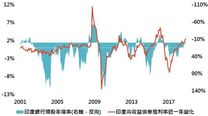 資料來源:Bloomberg,「鉅亨買基金」整理,採美銀美林印度高收益債券指數;資料日期:2018/12/12。此資料僅為歷史數據模擬回測,不為未來投資獲利之保證,在不同指數走勢、比重與期間下,可能得到不同數據結果。