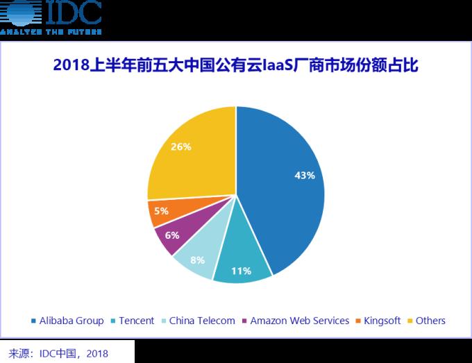 (圖表取自IDC中國)