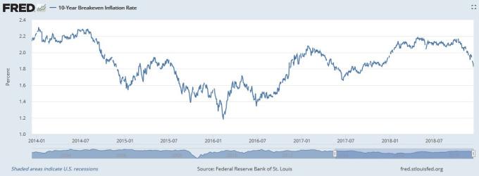 美國 10 年期通膨損益兩平率逐漸下滑