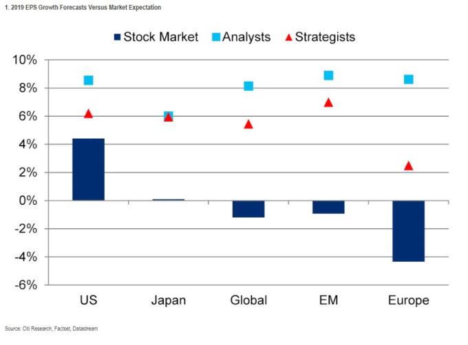 股市、分析師與花旗策略師對企業 EPS 增長的預測