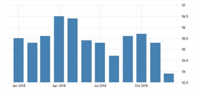 2018 年美國製造業採購經理人指數。(圖:tradingeconomics)