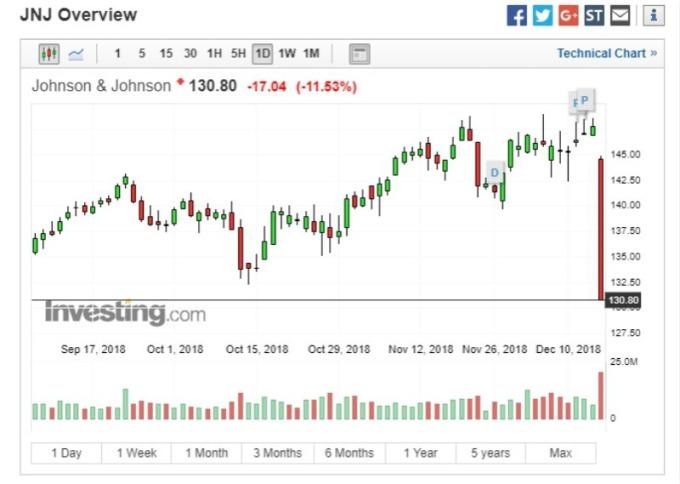 嬌生 (JNJ-US) 股價走勢圖。(圖:investing)