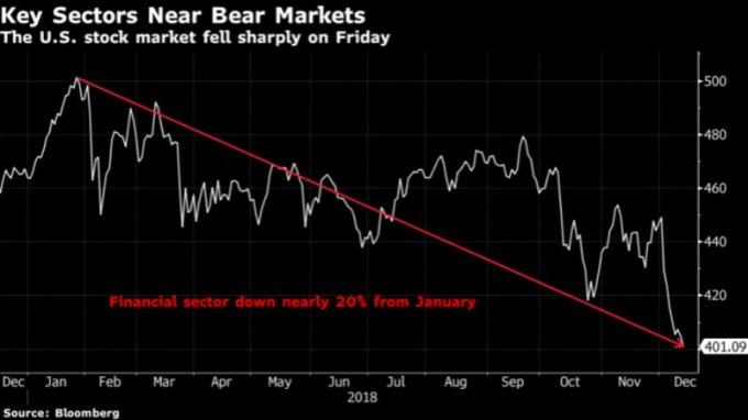 金融類股週五下跌 1% 進入熊市。(翻攝自:彭博)