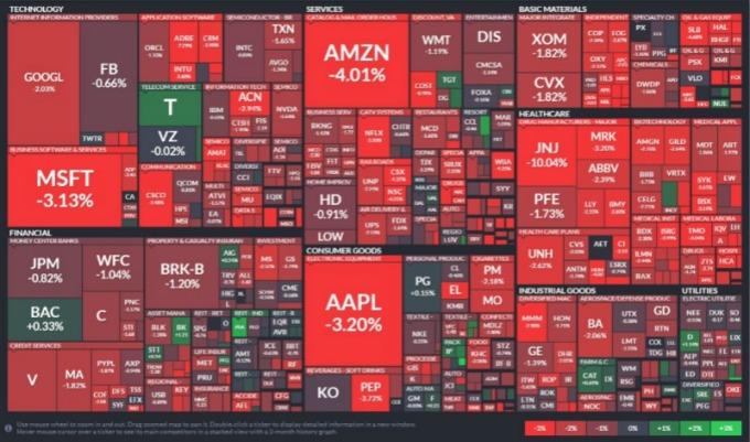 S&P500 指數所有板塊全面下跌。(圖:finviz)