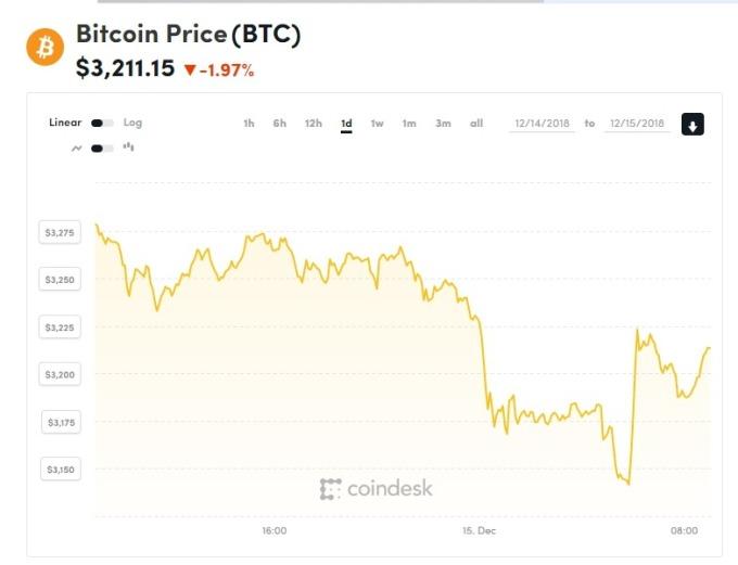 比特幣一日走勢圖。(圖:COINDESK)