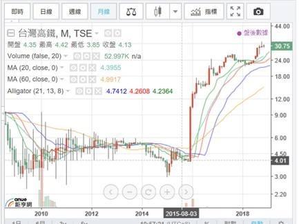 (圖二:台灣高鐵股價月 K 線圖,鉅亨網)