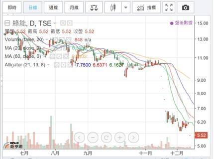 (圖一:大同集團,綠能公司日 K 線圖,鉅亨網)