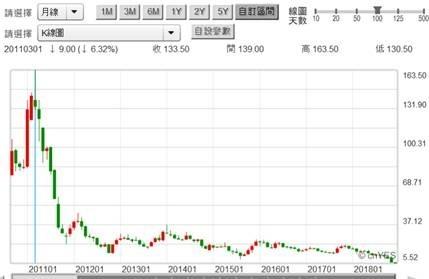 (圖三:綠能股價月 K 線圖,鉅亨網)