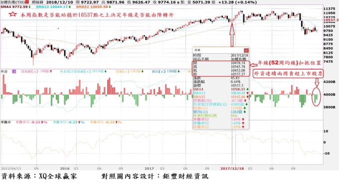 台股周 K 線與外資買賣超暨年線 (52 周均線) 走勢對照圖