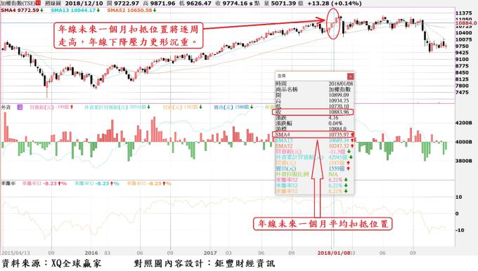 台股周K線與外資買賣超暨年線(52周均線)走勢對照圖 ~ 1