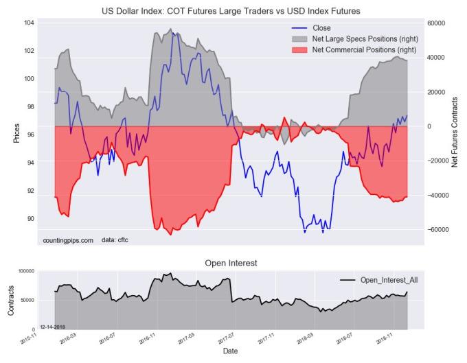 美元指數持倉量變化