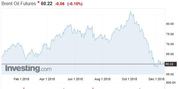 布蘭特原油價格走勢日線圖