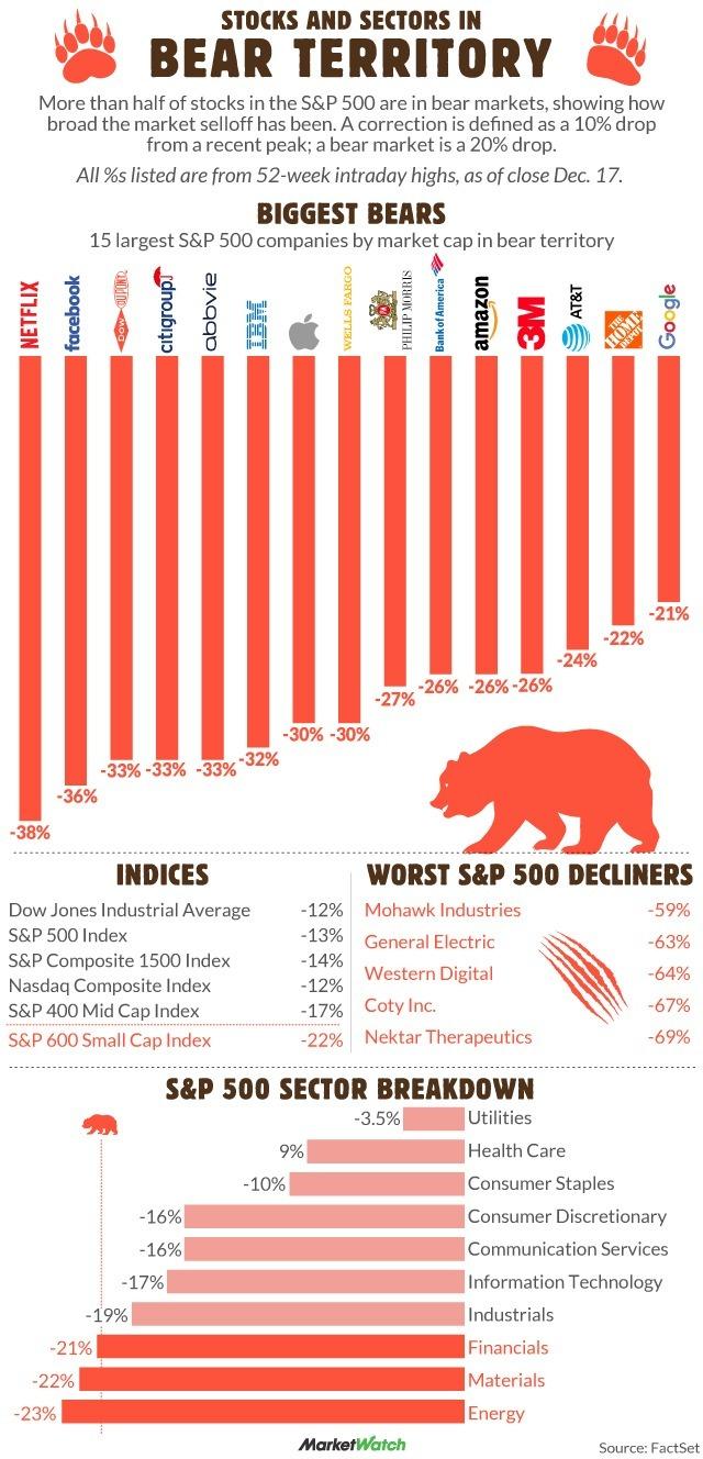 最大的15檔股票已跌入熊市(圖表取自Market Watch)
