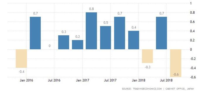 日本GDP季度增長率