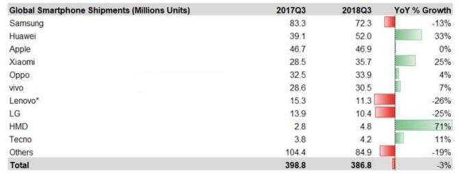 圖:最前線。2018Q3全球主要手機品牌廠智慧型手機出貨年增率