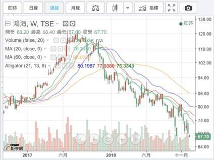 (圖一:鴻海股價周 K 線圖,鉅亨網)
