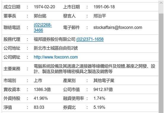 (圖二:鴻海公司的部分基本財務資料,鉅亨網)