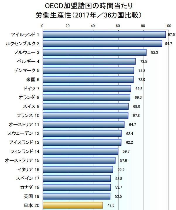 2017 OECD 36 國勞動生產性排行 (圖片來源:翻攝自日本生產性本部官網)