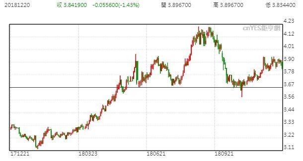 里爾美元走勢