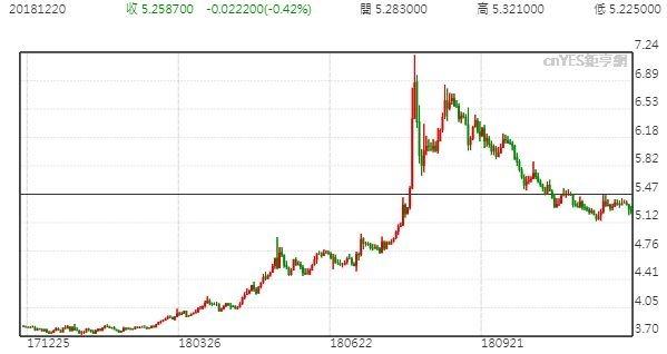 美元兌里拉走勢