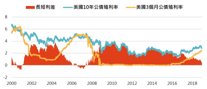 資料來源:Bloomberg,「鉅亨買基金」整理;資料日期:2018/12/20。此資料僅為歷史數據模擬回測,不為未來投資獲利之保證,在不同指數走勢、比重與期間下,可能得到不同數據結果。