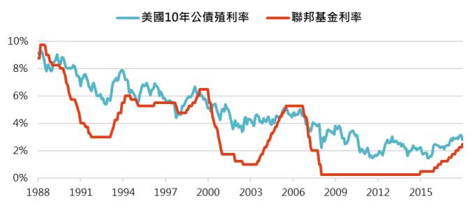 資料來源:Bloomberg,「鉅亨買基金」整理;資料日期:2018/12/20。此資料僅為歷史數據模擬回測,不為未來投資獲利之保證,在不同指數走勢、比重與期間下,可能得到不同數據結果