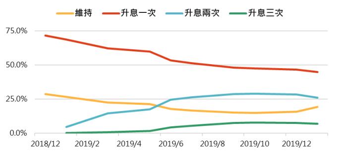 資料來源:FEDWatch,「鉅亨買基金」整理,2018/12/20。