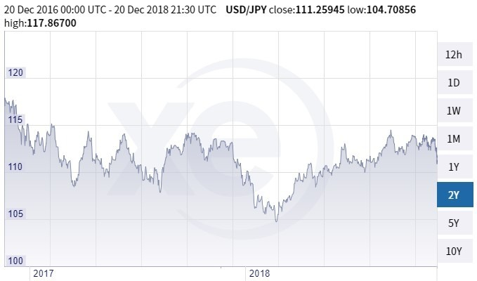 美元兌日圓趨勢圖 / 圖:xe