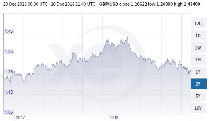 英鎊兌美元趨勢圖 / 圖:xe