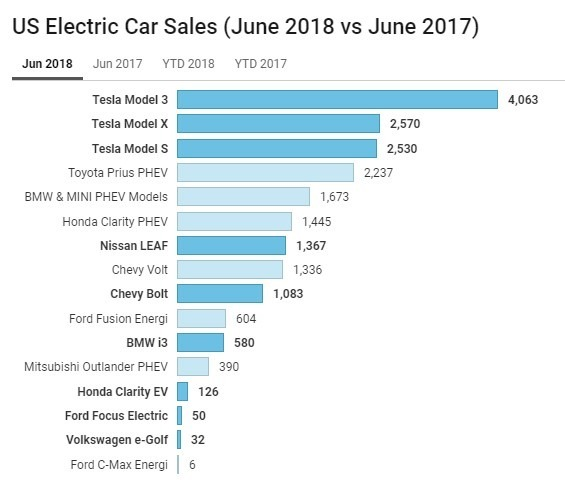 美國電動車2018年6月份銷量 / 圖:cleantechnica