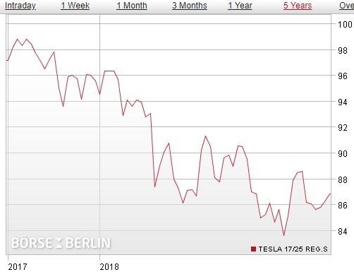 特斯拉 2025 年債券價格 / 圖:boerse-berlin