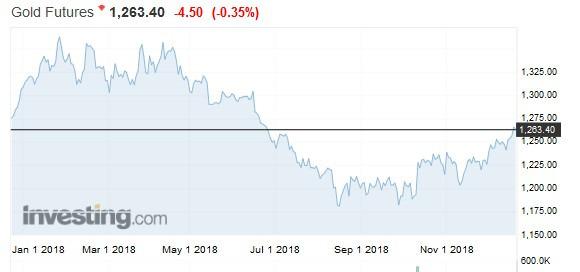 黃金期貨價格日線走勢圖