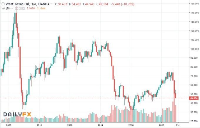 WTI 油價趨勢圖 / 圖:dailyfx