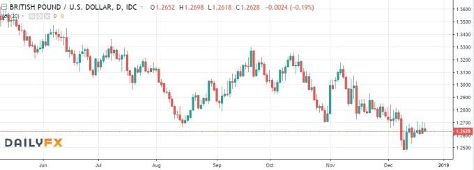 英镑兑美元趋势图 / 图:dailyfx