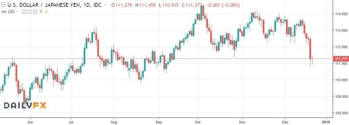 美元兑日圆趋势图 / 图:dailyfx