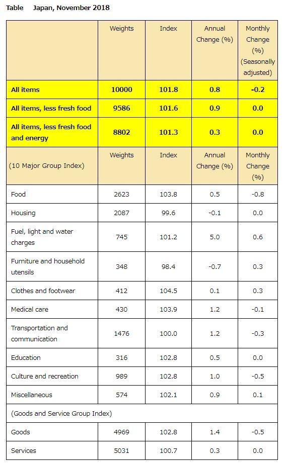 日本 2018 年 11 月 消費者物價指數 (圖片來源:翻攝自日本總務省統計局)
