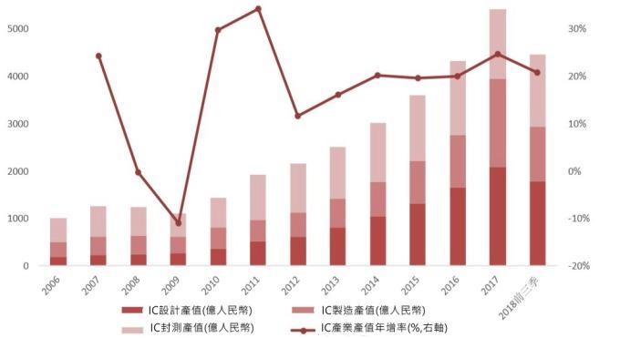 圖: 萬聯證券。中國半導體產值。