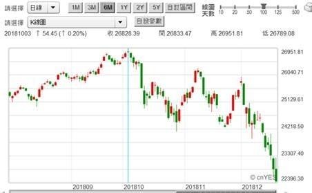 (圖一:道瓊股價指數日K線圖',鉅亨網首頁)