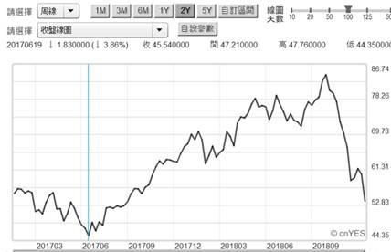 (圖六;北海布侖特原油價格周曲線圖,鉅亨網)